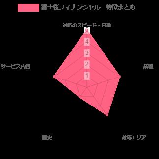 富士桜フィナンシャル 特徴まとめグラフ