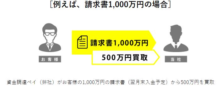 pmg例えば1000万①