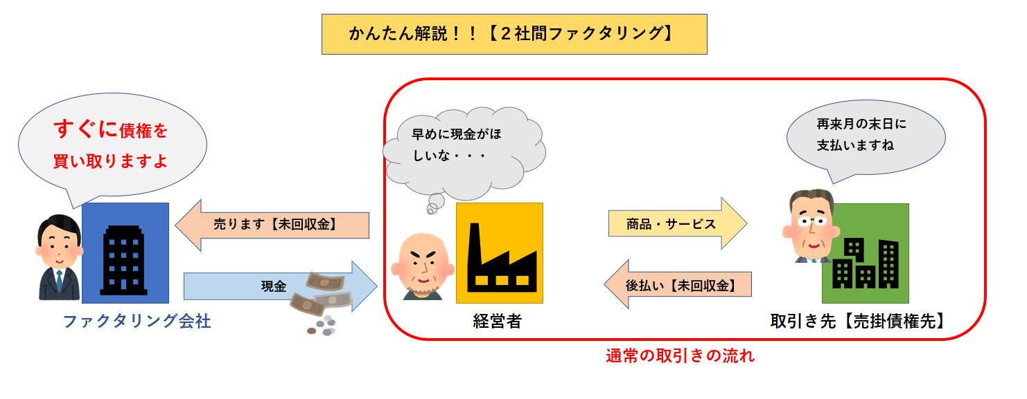 2社間ファクタリング【かんたん解説】